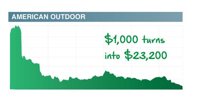 American Outdoor chart