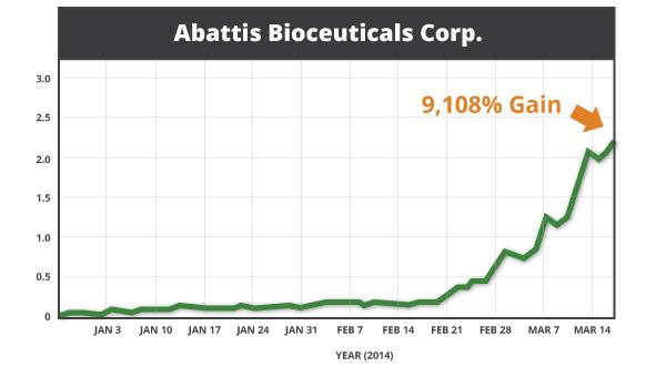 Abattis Bioceuticals Corp. stock chart. 9,108% Gains