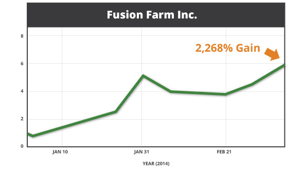 Fusion Farm Inc. stock chart. 2,268% gains