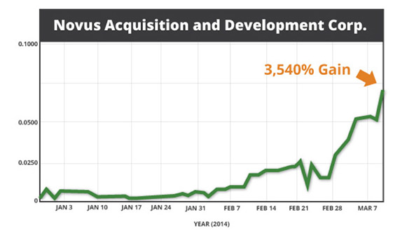 Novus Acquisition and Development Corp. stock chart. 3,540% gains