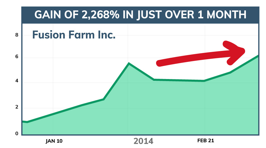Fusion Farm Inc. stock chart. 2,268% gains