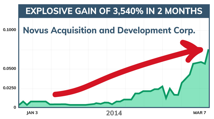 Novus Acquisition and Development Corp. stock chart. 3,540% gains