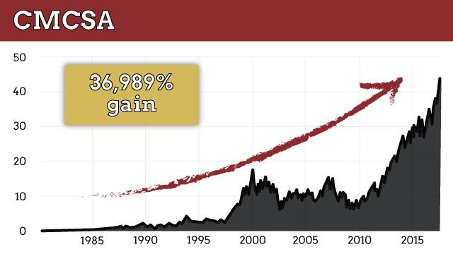 CMCSA chart