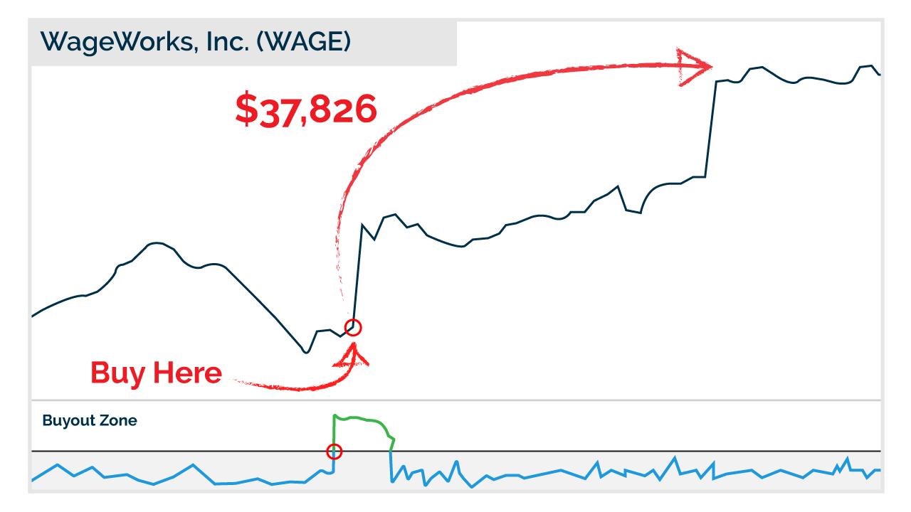 Wageworks chart