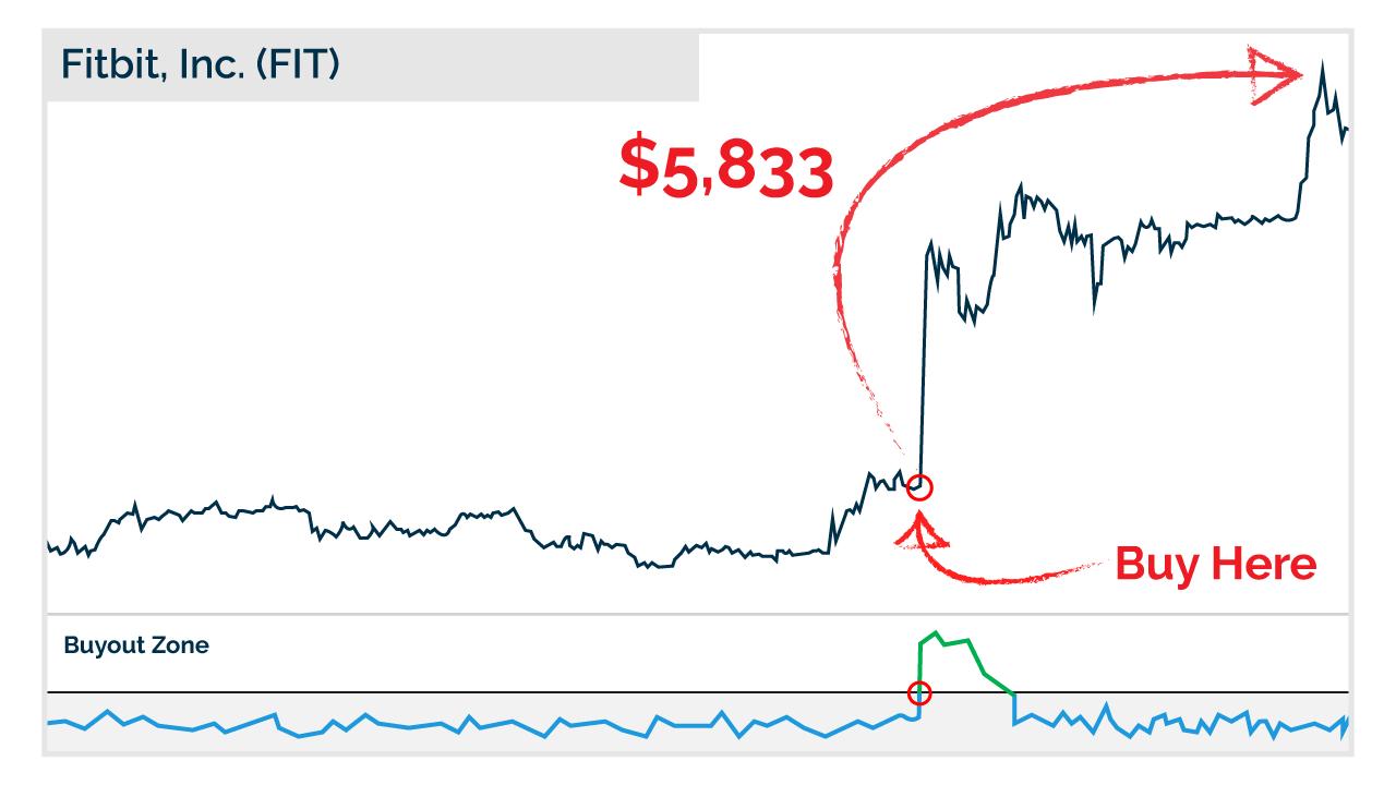 Fitbit Inc chart