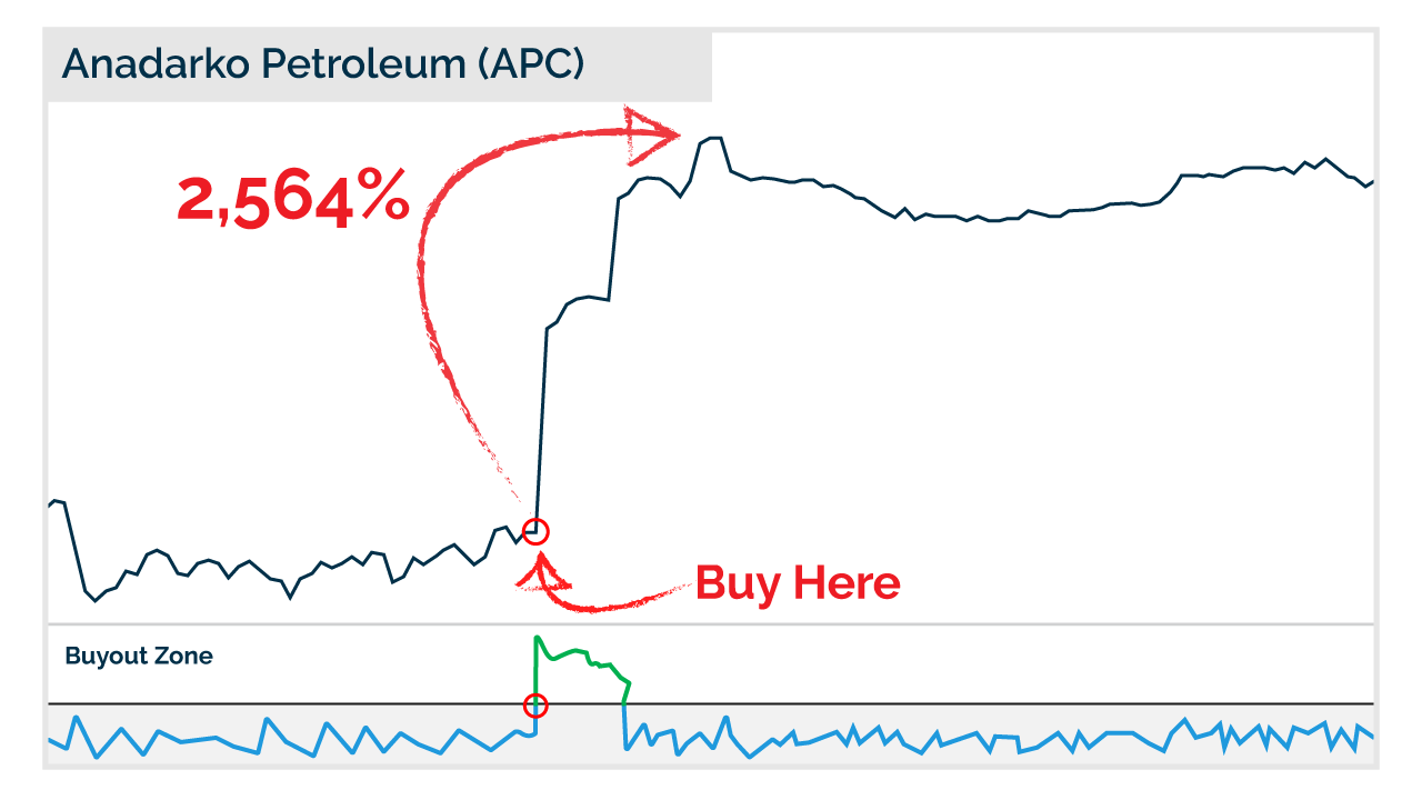 Anadarko Petroleum chart