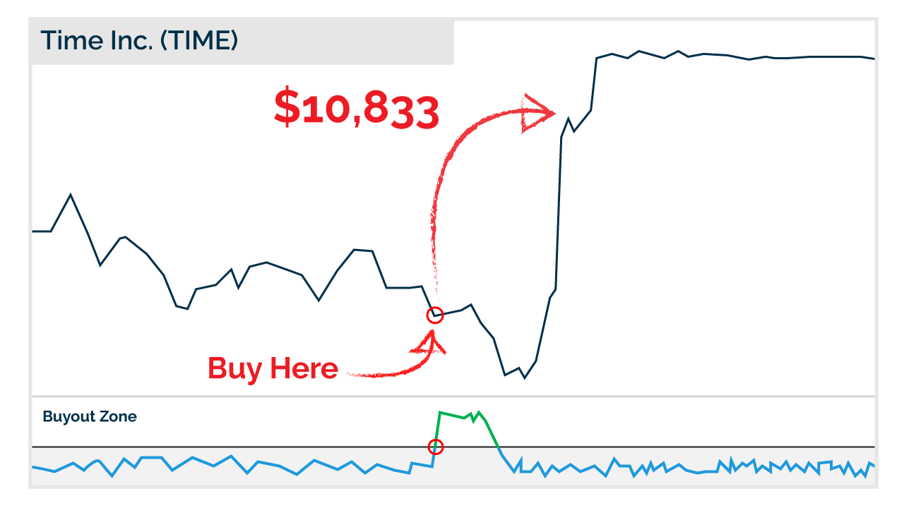 Time Inc chart with Indicator