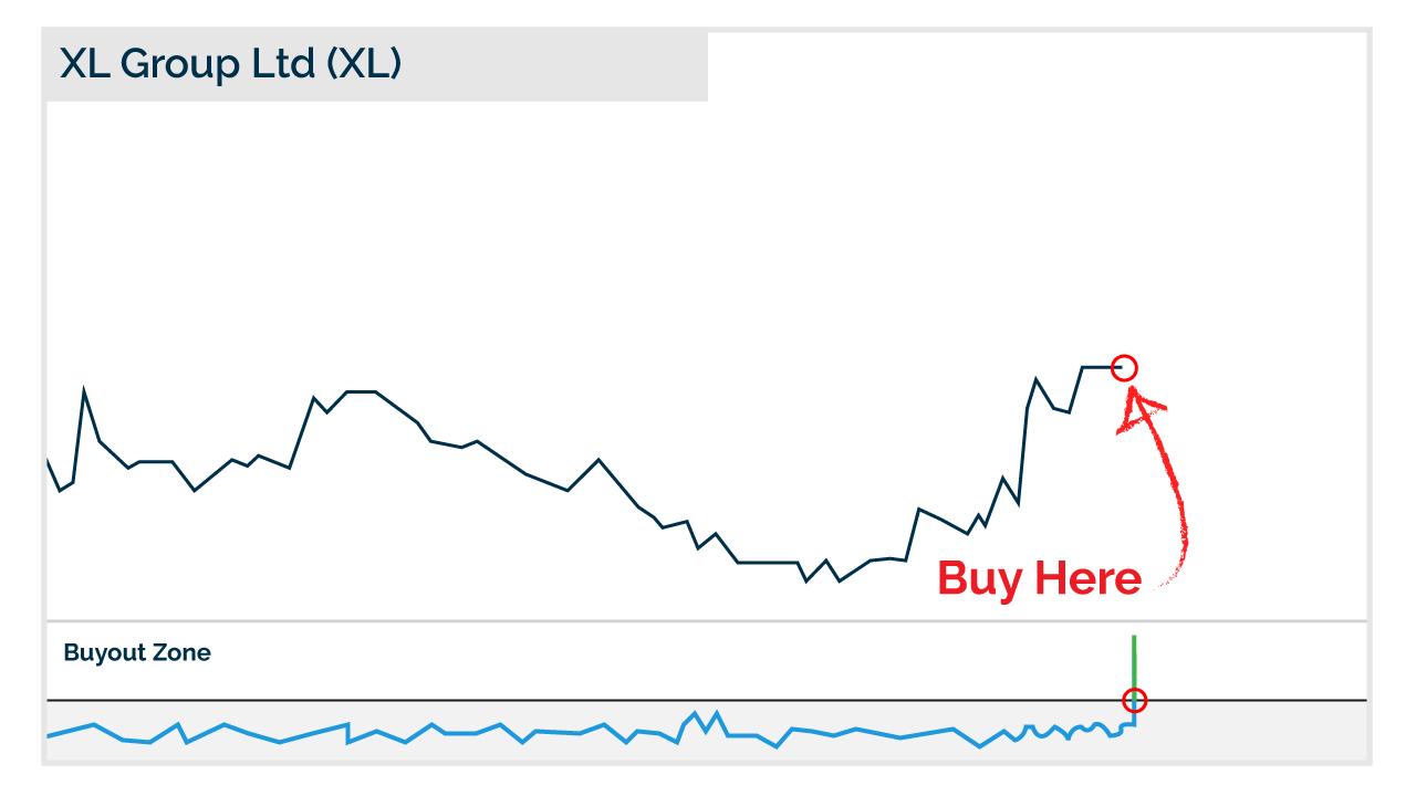 XL chart