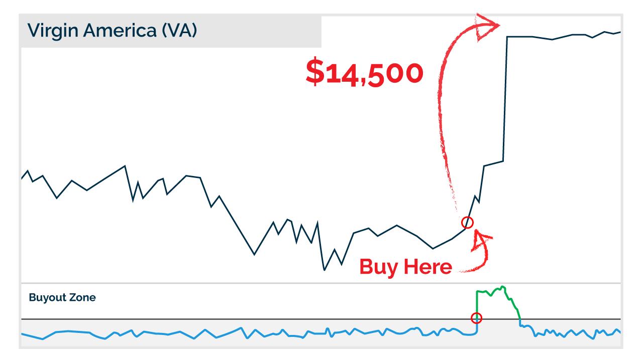 Virgin America chart