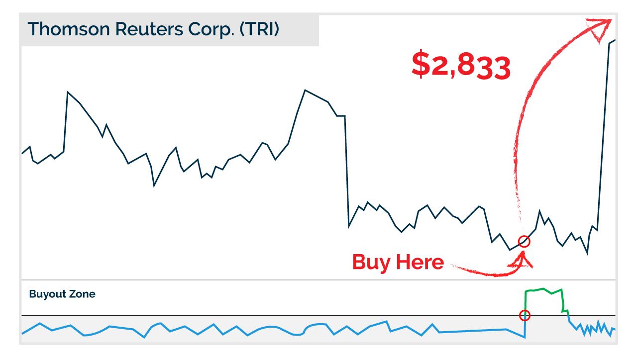 Thomas Reuters chart