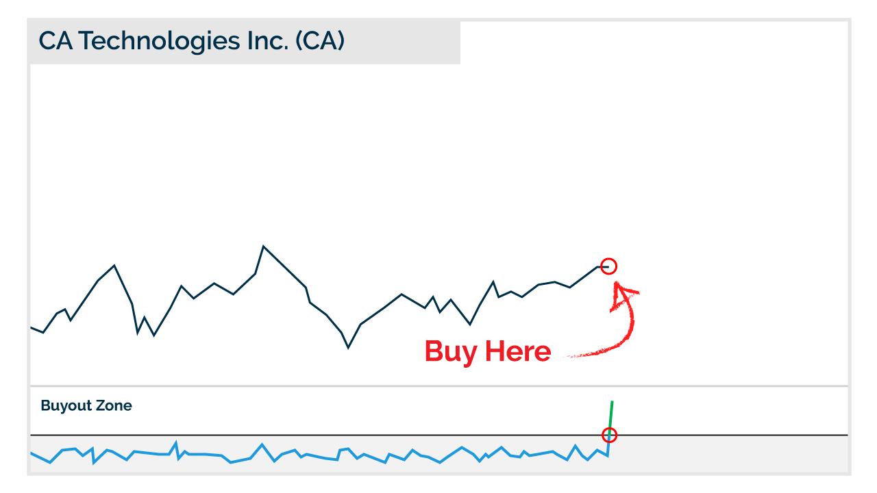 CA Inc Chart