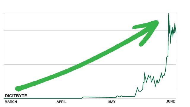 Digibyte Chartss