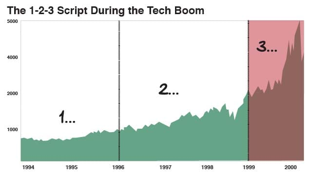 The 1-2-3 Script During the Tech Boom