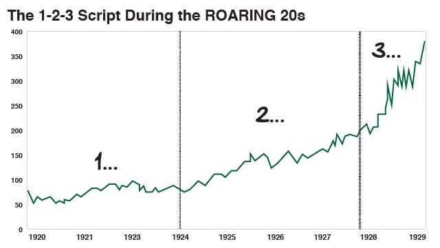 The 1-2-3 Script During the Roaring 20s
