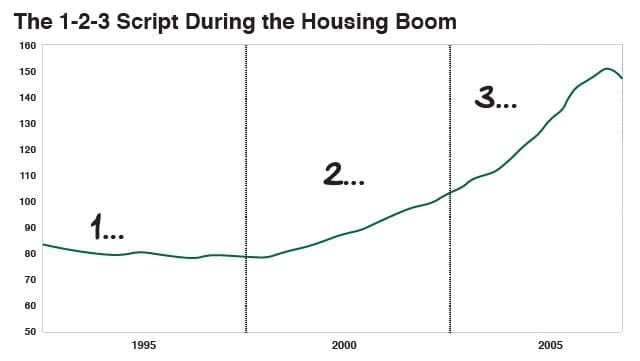 The 1-2-3 Script During the Housing Boom