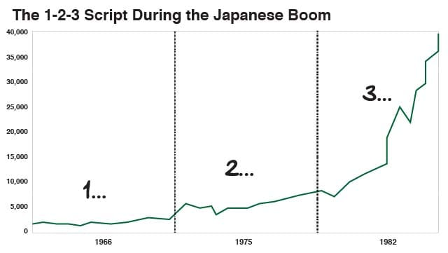 The 1-2-3 Script During the Japanese Boom