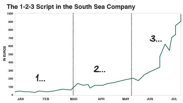 The 1-2-3 Script in the South Sea Company