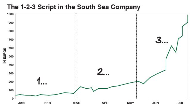 The 1-2-3 Script in the South Sea Company