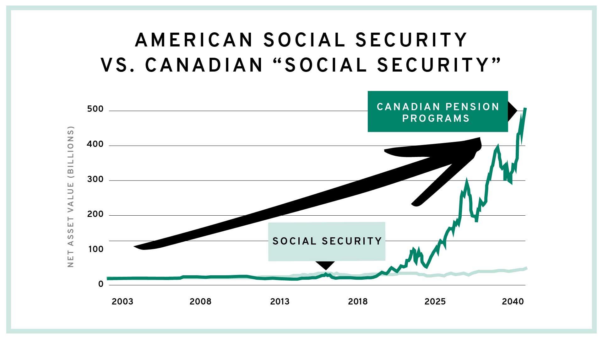 Social Security vs. Canadian Pension Programs Chart