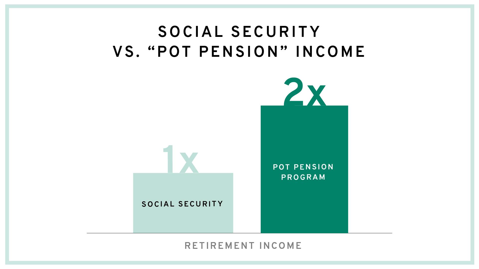Social Security & Pot Pension Bar Graph