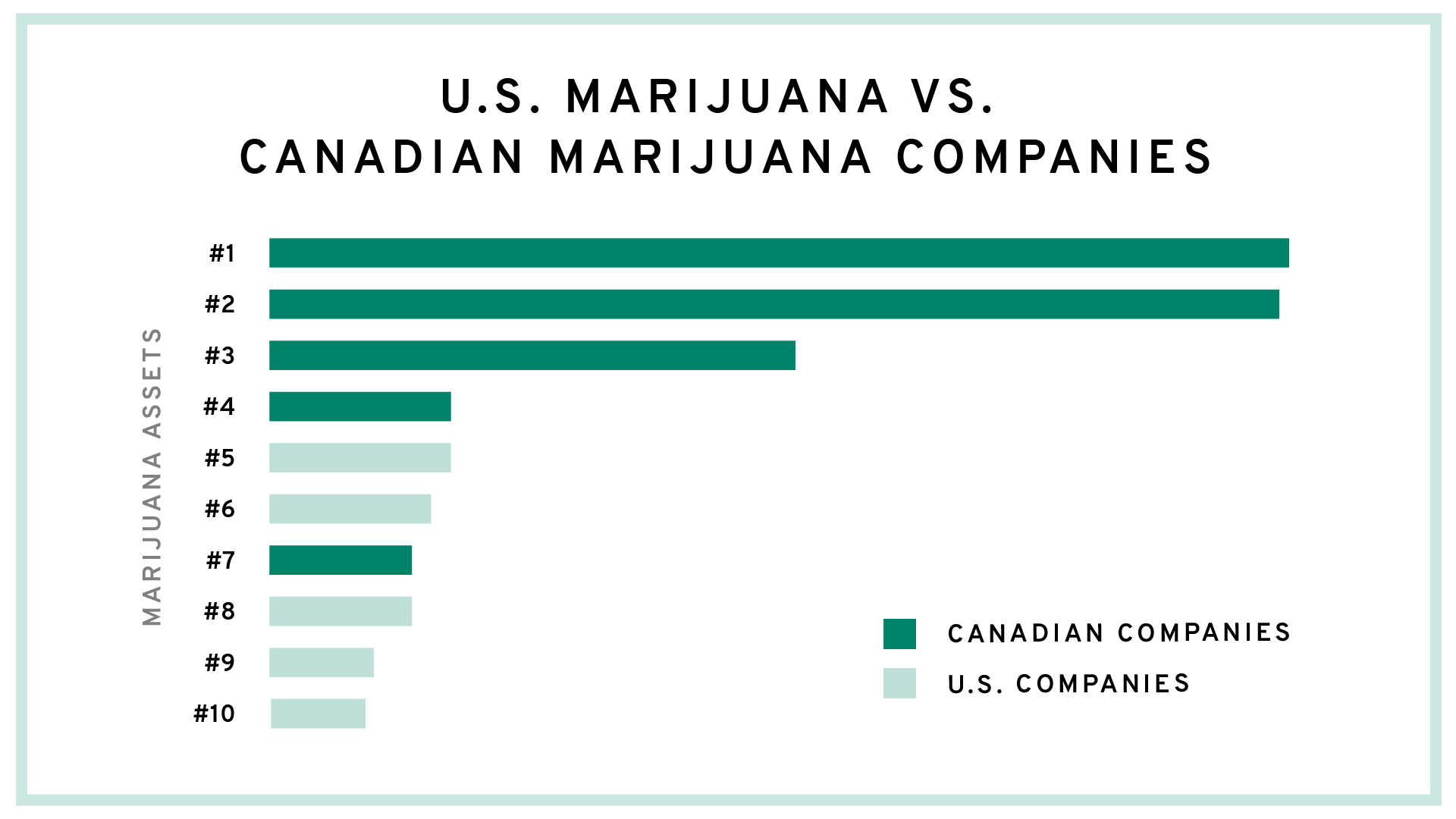 Marijuana Assets Chart