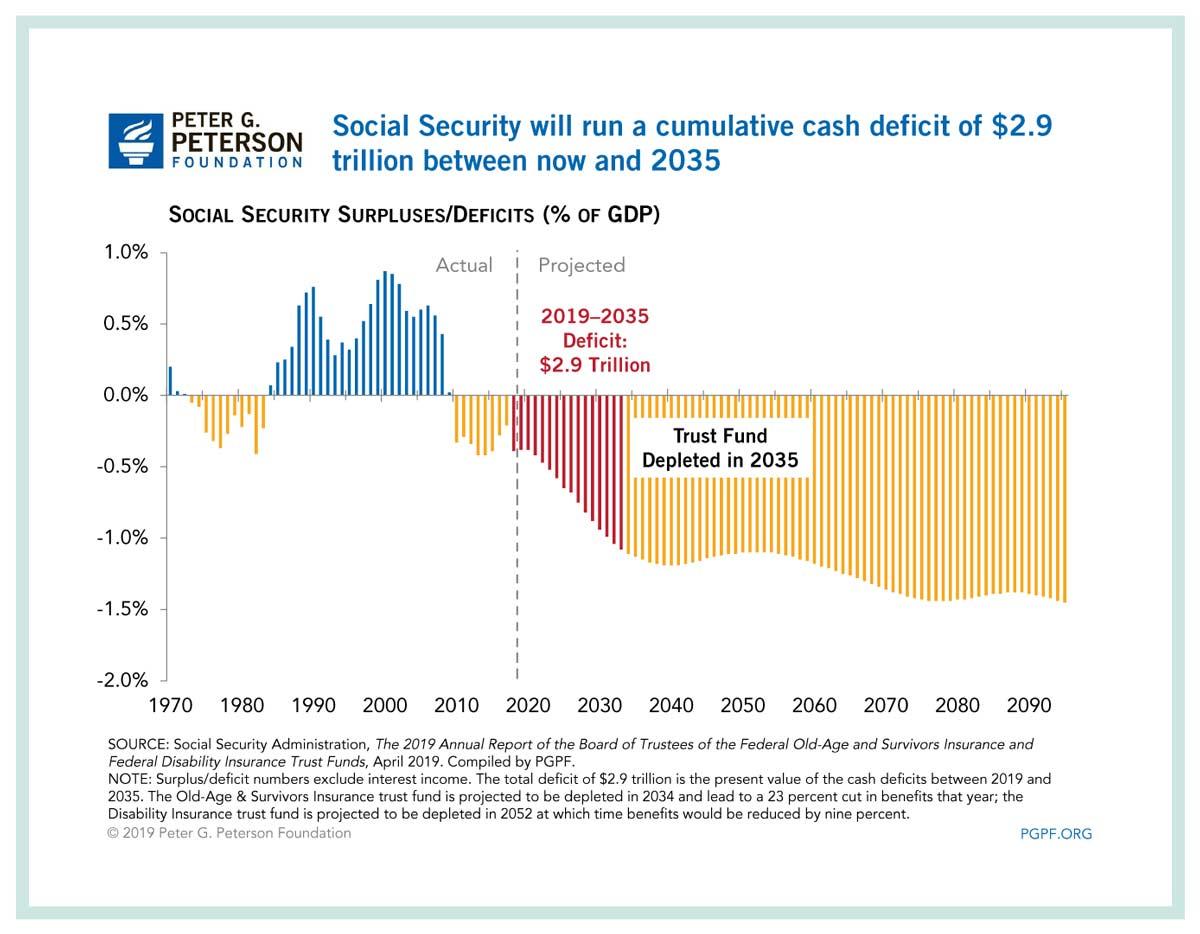 Peter G. Peterson Cash Deficit Chart