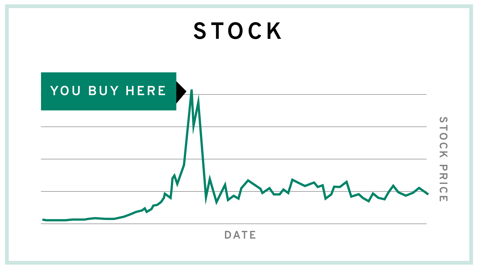 You Buy Here Chart