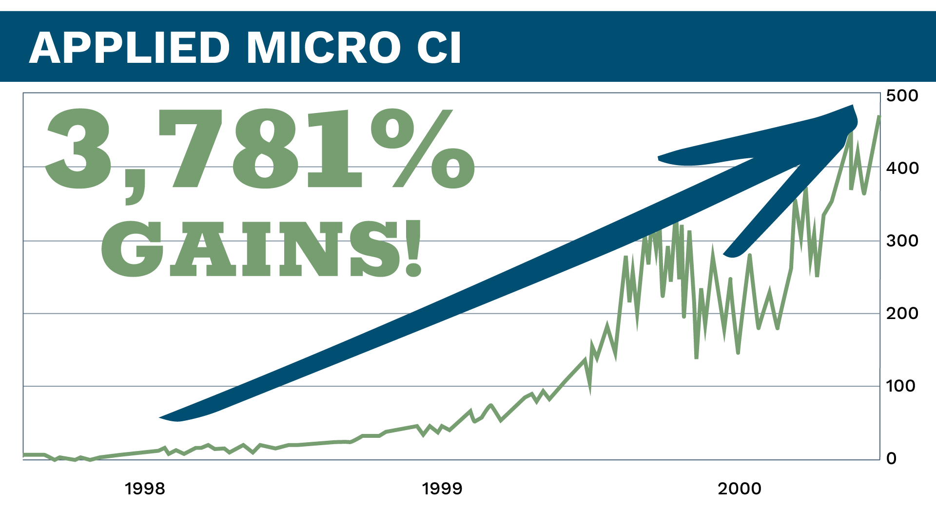 Applied Micro CI Equity Chart