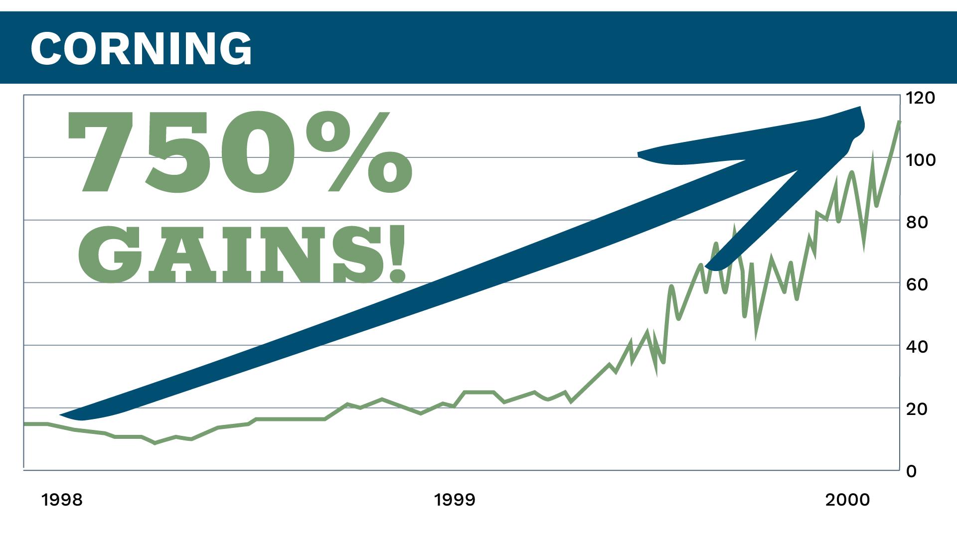 Corning Inc Chart