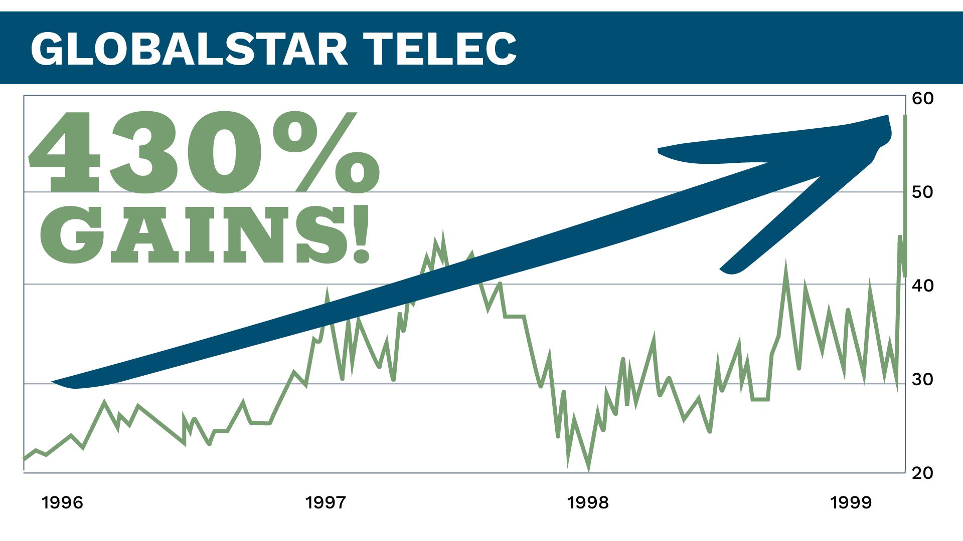 Globalstar Chart