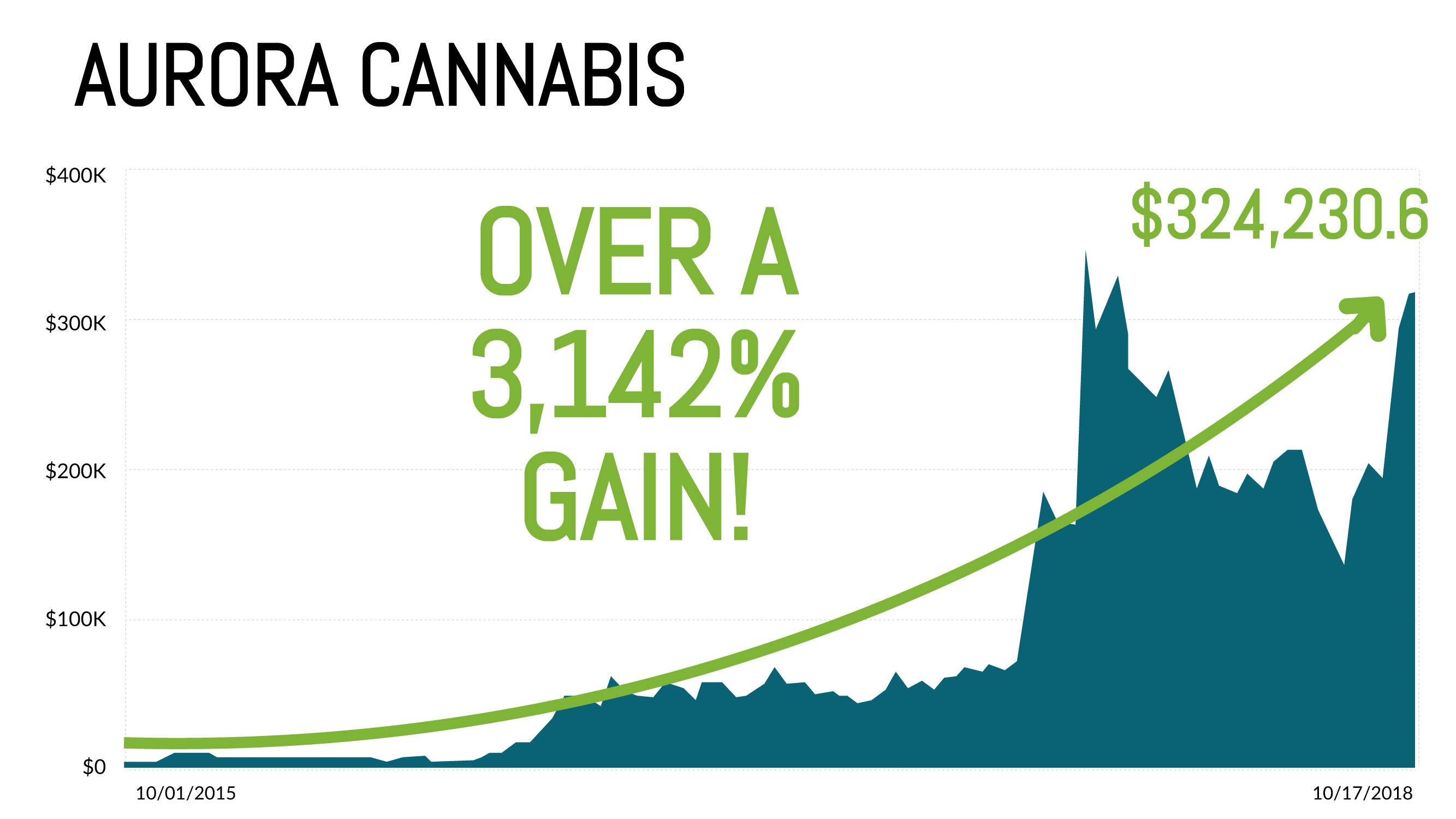 Aurora Cannabis Chart
