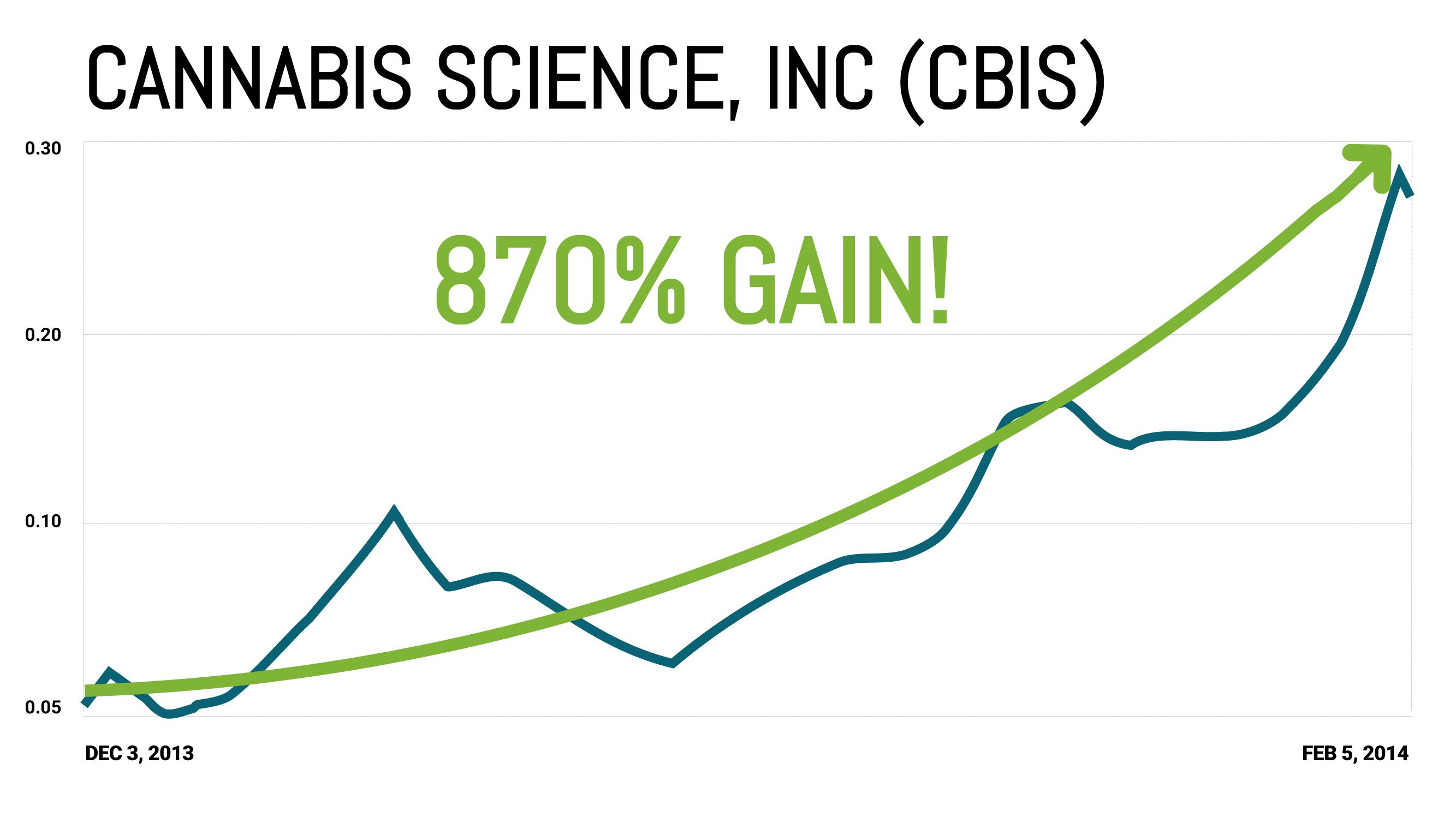 Cannabis Science Chart