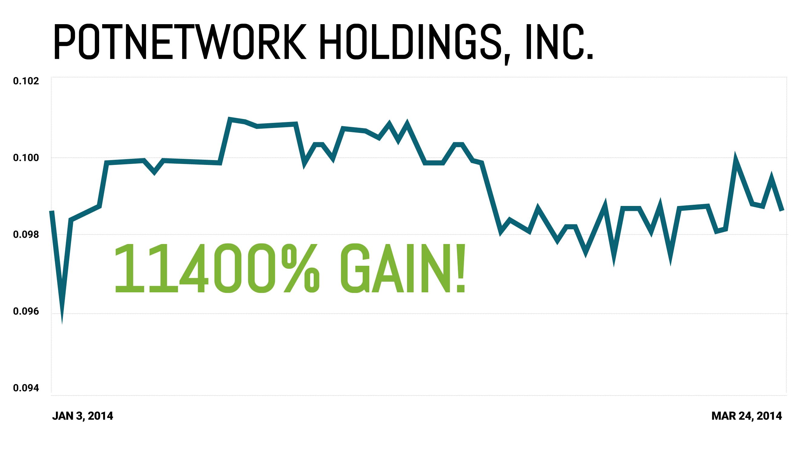 PotNetwork Holdings Inc. Chart