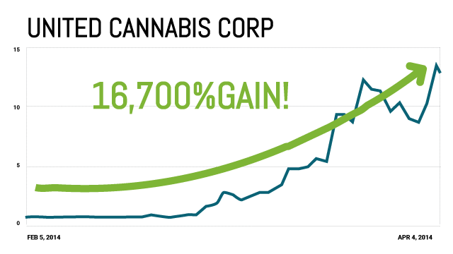 United Cannabis Corporation Chart