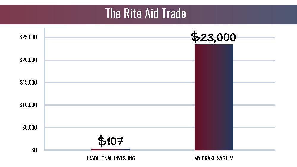 The Rite Aid Trade