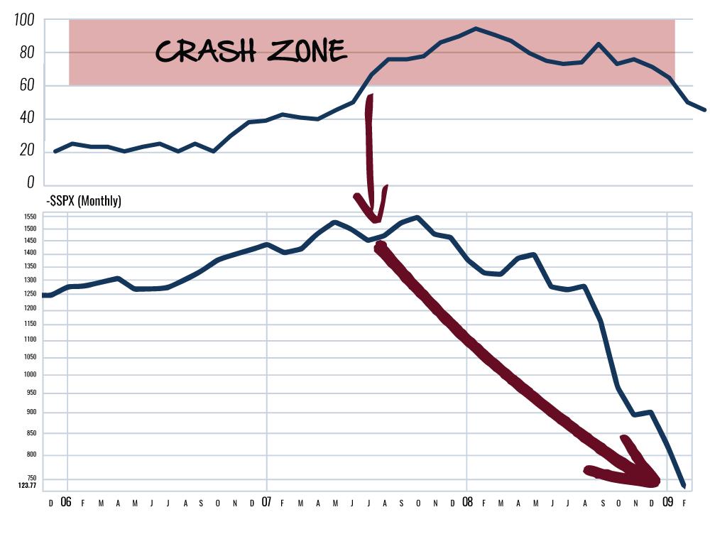 Chart 11