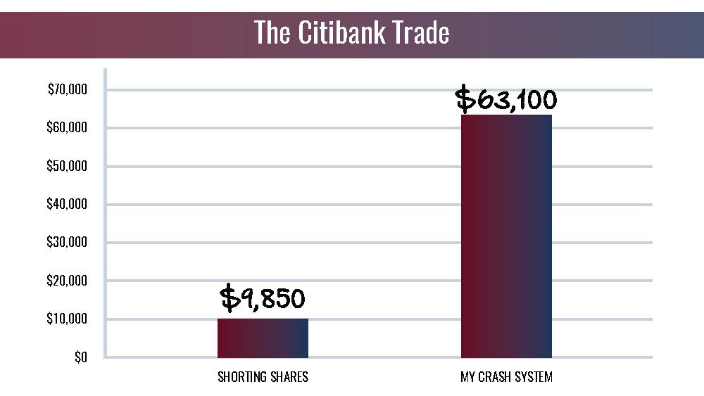 Citibank Trade