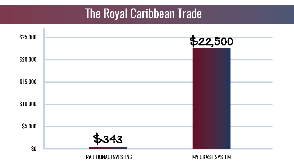 The Royal Caribbean Trade