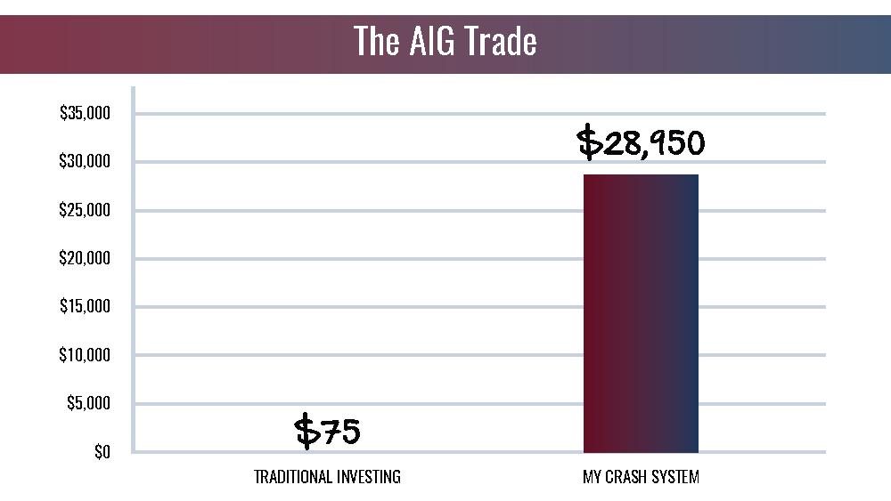 The AIG Trade