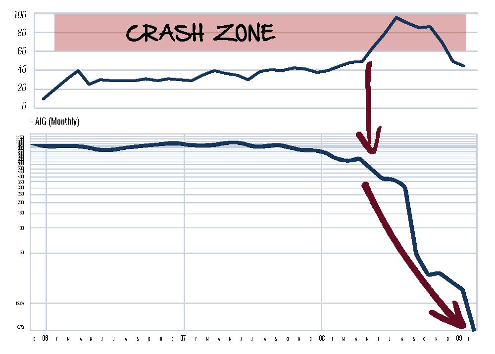 Chart 8