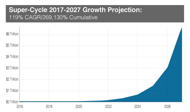 AR Growth