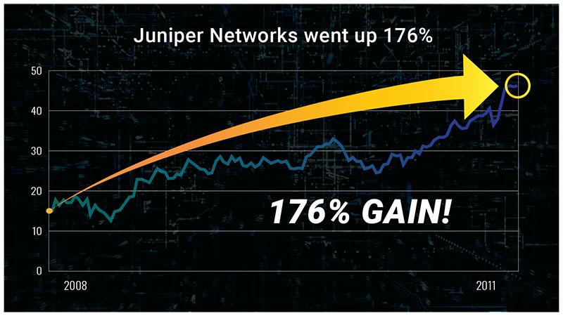 Juniper Networks Chart