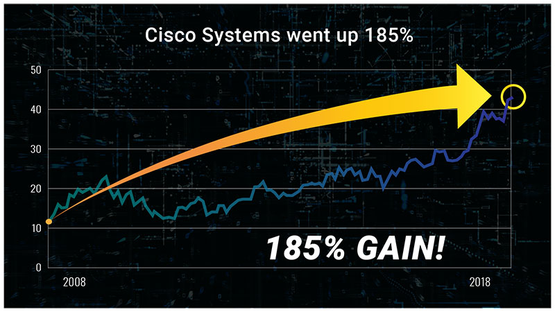Cisco Systems Chart