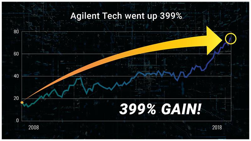 Agilent Technologies Chart