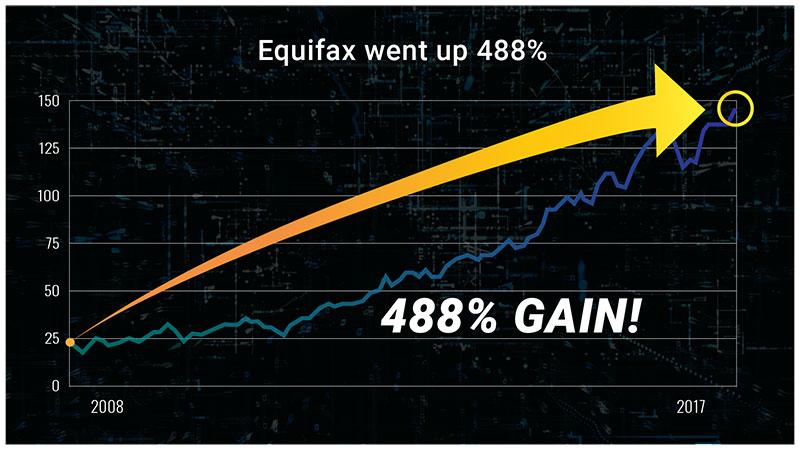 Equifax Chart