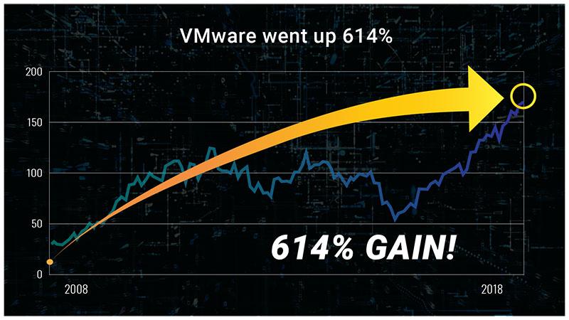 VMWare Chart