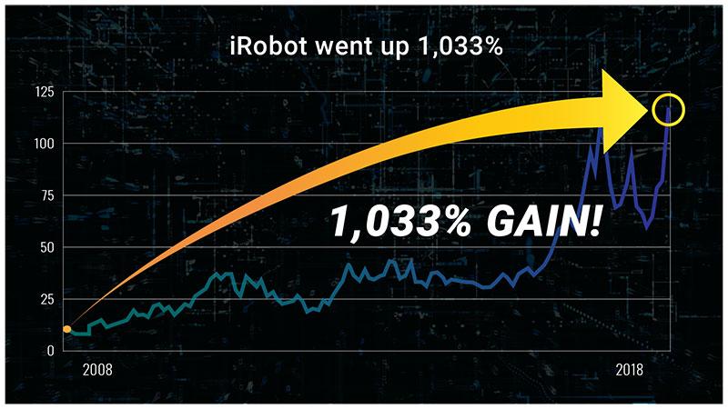 iRobot Corp. Chart