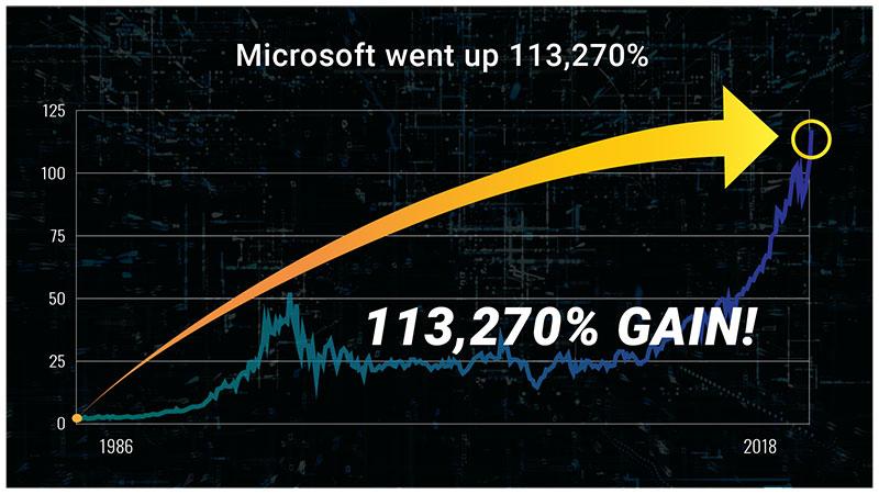 Microsoft Chart