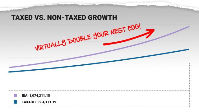 Taxed Growth vs. Non Taxed Growth